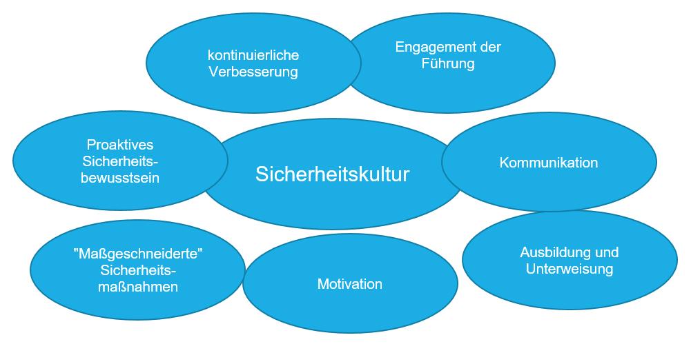 Grafik Sicherheitskultur